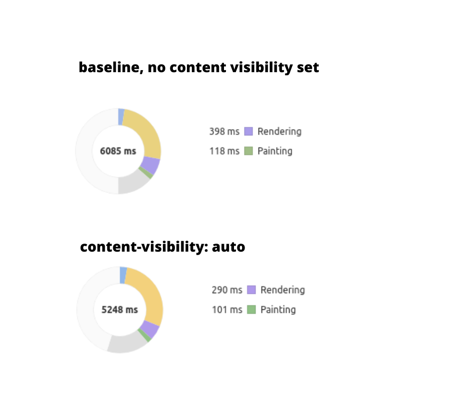 Improve page rendering with content-visibility